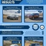 American Honda Motor Retail Infographic